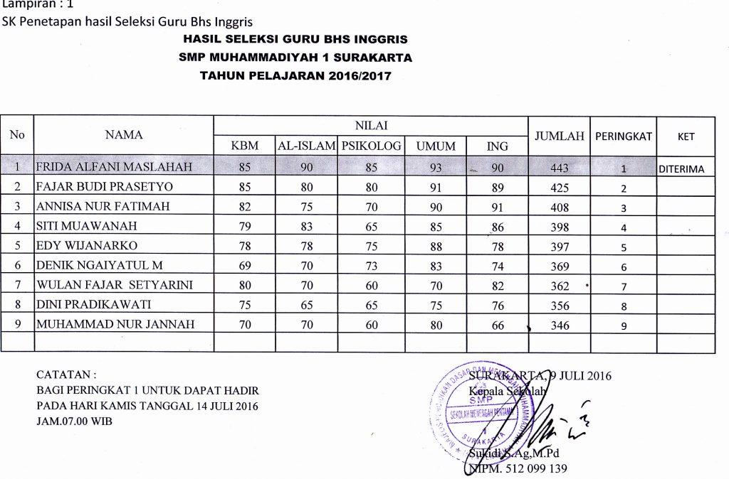hasil selesi guru inggris 2016